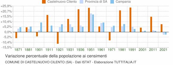 Grafico variazione percentuale della popolazione Comune di Castelnuovo Cilento (SA)
