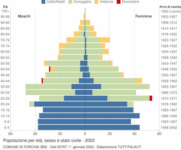 Grafico Popolazione per età, sesso e stato civile Comune di Forchia (BN)
