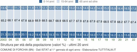 Grafico struttura della popolazione Comune di Forchia (BN)