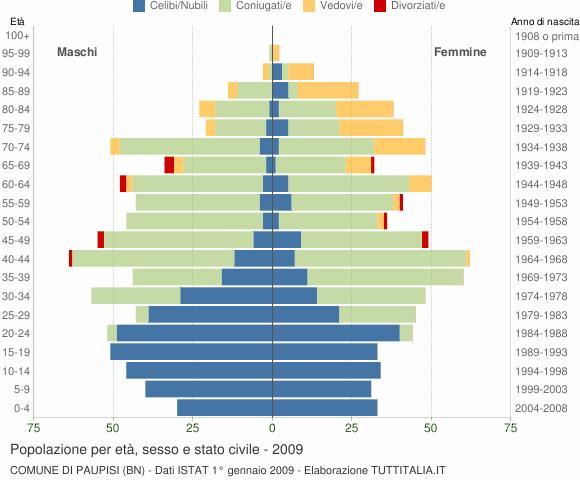 Grafico Popolazione per età, sesso e stato civile Comune di Paupisi (BN)