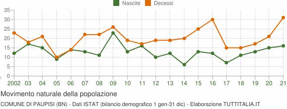 Grafico movimento naturale della popolazione Comune di Paupisi (BN)