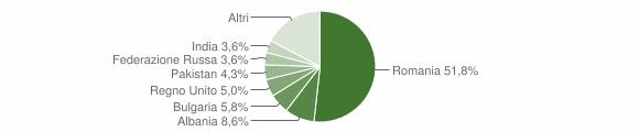 Grafico cittadinanza stranieri - Pollica 2019