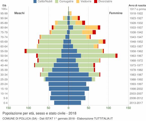 Grafico Popolazione per età, sesso e stato civile Comune di Pollica (SA)