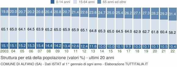 Grafico struttura della popolazione Comune di Alfano (SA)