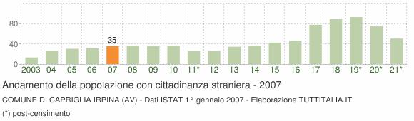Grafico andamento popolazione stranieri Comune di Capriglia Irpina (AV)