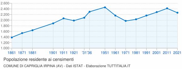 Grafico andamento storico popolazione Comune di Capriglia Irpina (AV)