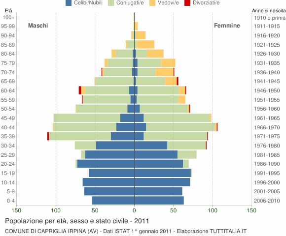 Grafico Popolazione per età, sesso e stato civile Comune di Capriglia Irpina (AV)
