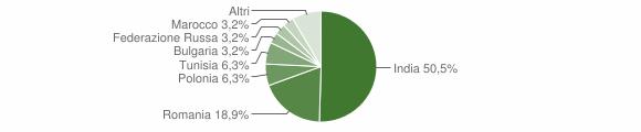 Grafico cittadinanza stranieri - Giungano 2019