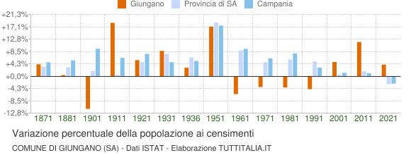 Grafico variazione percentuale della popolazione Comune di Giungano (SA)