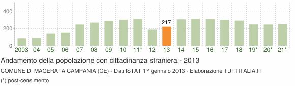 Grafico andamento popolazione stranieri Comune di Macerata Campania (CE)