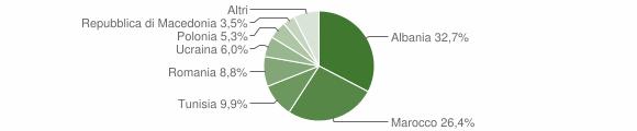 Grafico cittadinanza stranieri - Macerata Campania 2009