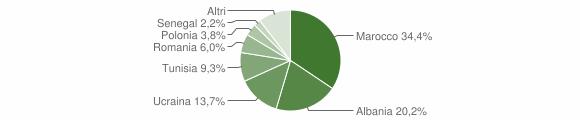 Grafico cittadinanza stranieri - Macerata Campania 2012
