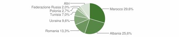 Grafico cittadinanza stranieri - Macerata Campania 2014