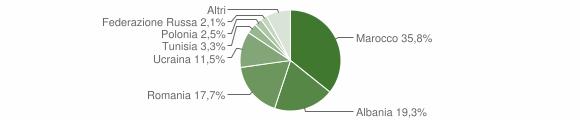 Grafico cittadinanza stranieri - Macerata Campania 2019