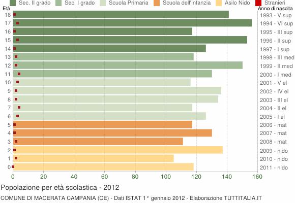 Grafico Popolazione in età scolastica - Macerata Campania 2012