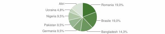 Grafico cittadinanza stranieri - Morigerati 2019