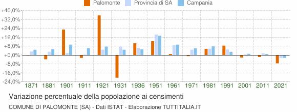 Grafico variazione percentuale della popolazione Comune di Palomonte (SA)