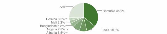 Grafico cittadinanza stranieri - Presenzano 2019