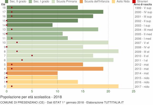 Grafico Popolazione in età scolastica - Presenzano 2018