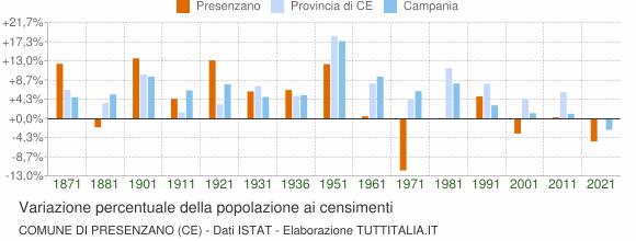 Grafico variazione percentuale della popolazione Comune di Presenzano (CE)