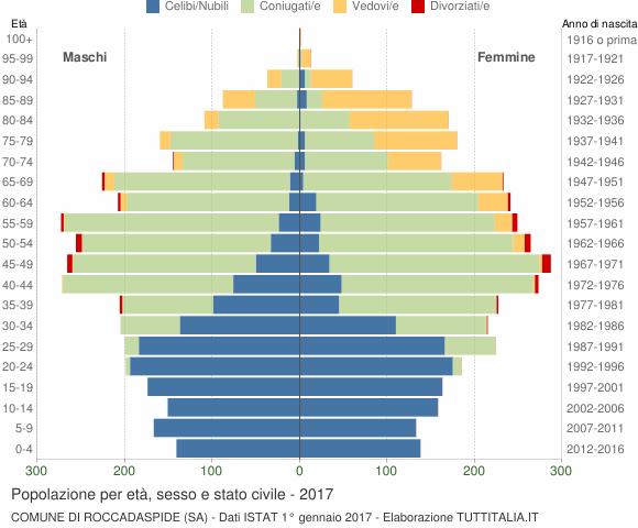 Grafico Popolazione per età, sesso e stato civile Comune di Roccadaspide (SA)