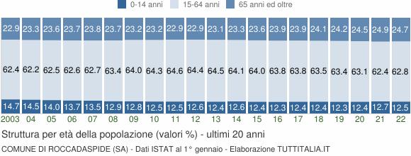 Grafico struttura della popolazione Comune di Roccadaspide (SA)