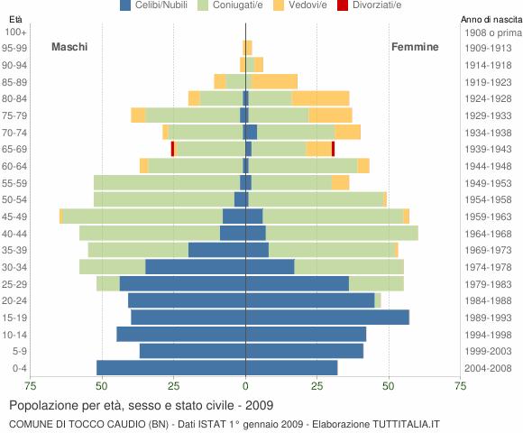 Grafico Popolazione per età, sesso e stato civile Comune di Tocco Caudio (BN)