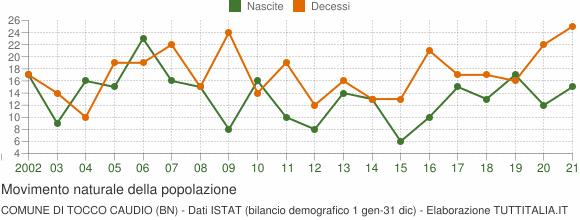 Grafico movimento naturale della popolazione Comune di Tocco Caudio (BN)