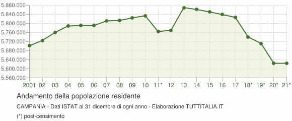 Andamento popolazione Campania