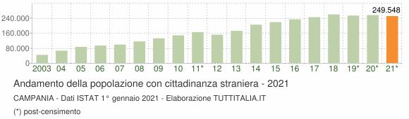 Grafico andamento popolazione stranieri Campania