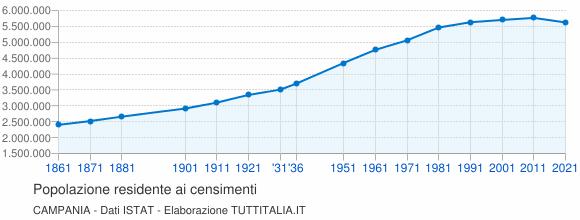 Grafico andamento storico popolazione Campania