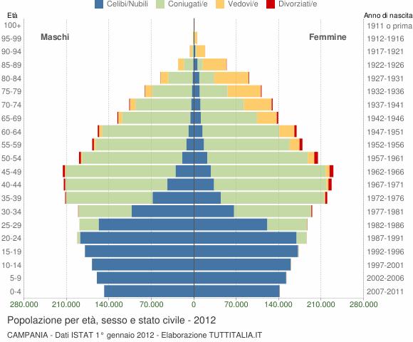 Grafico Popolazione per età, sesso e stato civile Campania