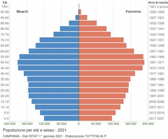 Grafico Popolazione per età e sesso Campania