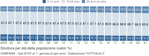 Grafico struttura della popolazione Campania