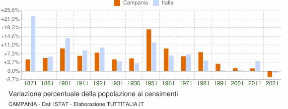 Grafico variazione percentuale della popolazione Campania