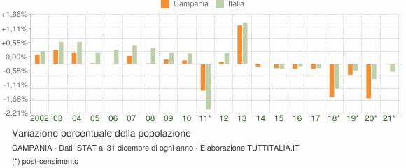 Variazione percentuale della popolazione Campania