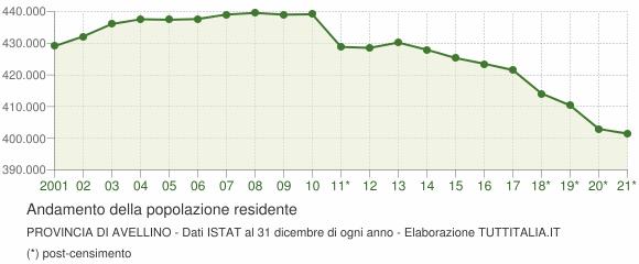 Andamento popolazione Provincia di Avellino