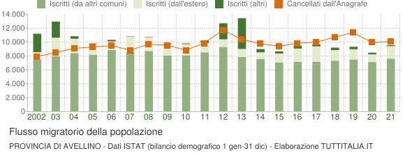 Flussi migratori della popolazione Provincia di Avellino
