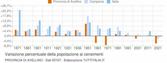 Grafico variazione percentuale della popolazione Provincia di Avellino