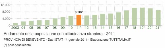 Grafico andamento popolazione stranieri Provincia di Benevento