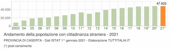 Grafico andamento popolazione stranieri Provincia di Caserta