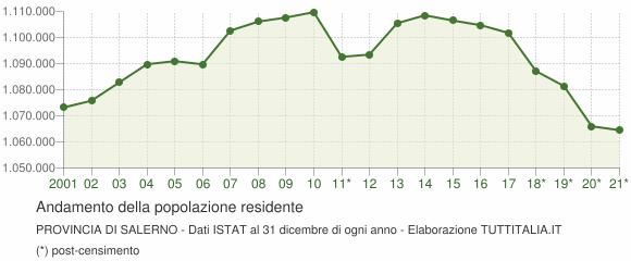 Andamento popolazione Provincia di Salerno