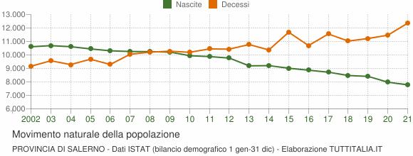 Grafico movimento naturale della popolazione Provincia di Salerno