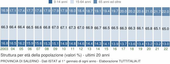 Grafico struttura della popolazione Provincia di Salerno