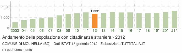 Grafico andamento popolazione stranieri Comune di Molinella (BO)