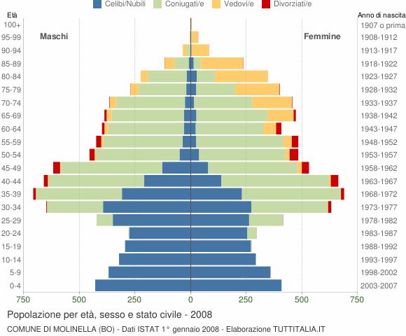 Grafico Popolazione per età, sesso e stato civile Comune di Molinella (BO)