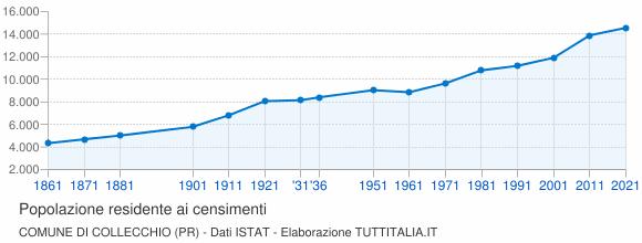 Grafico andamento storico popolazione Comune di Collecchio (PR)