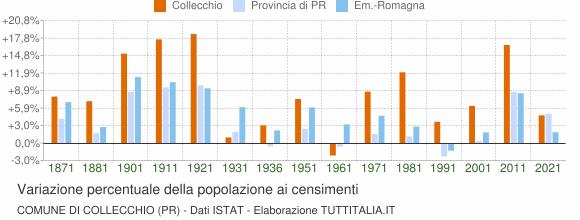Grafico variazione percentuale della popolazione Comune di Collecchio (PR)
