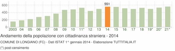 Grafico andamento popolazione stranieri Comune di Longiano (FC)