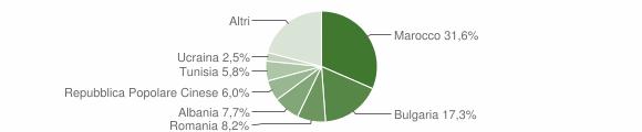 Grafico cittadinanza stranieri - Longiano 2008